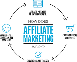 a few Simple Steps For Newbies To begin In Affiliate Marketing 10