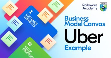 Enterprise Mannequin Canvas Tutorial - Uber Enterprise Mannequin 🚘 7