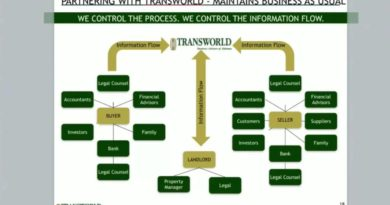 Coordinating Top Organizer In Business Buying or Selling Transactions, Indiana TransWorld