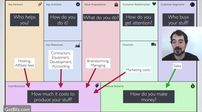A simple explanation of the Business Model Canvas