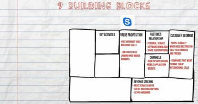 Business Model Canvas for Startups